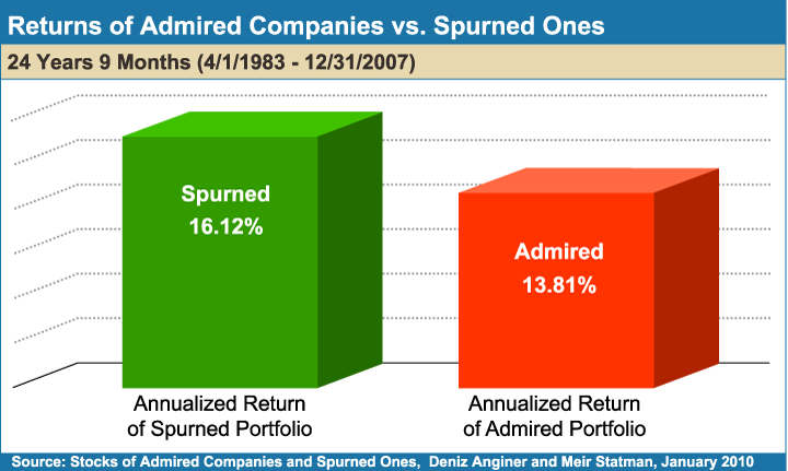 Returns_of_Admired_Companies_vs_Spurned_Ones