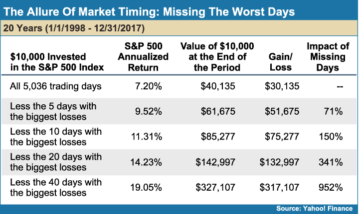 The_Allure_of_Market_Timing_Missing_the_Worst_Days
