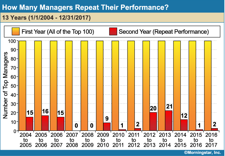 How_Many_Managers_Repeat_Their_Performance