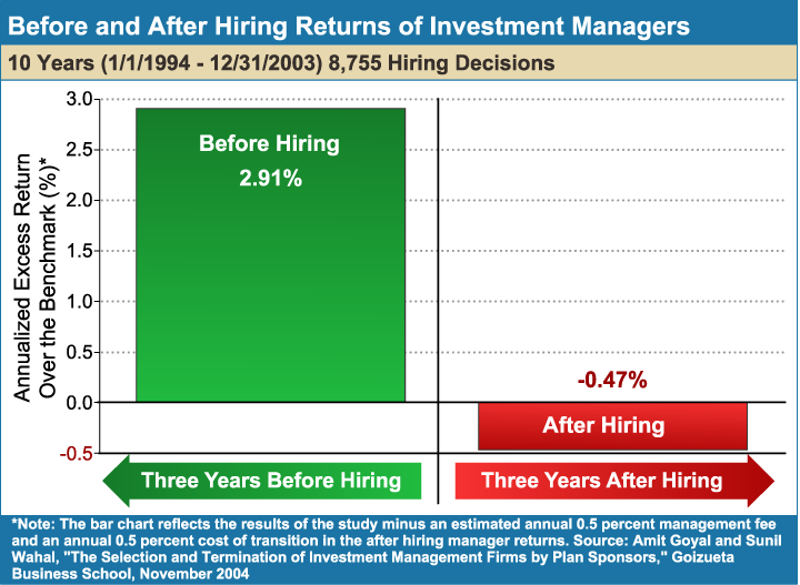Before_and_After_Hiring_Returns_of_Investment_Managers