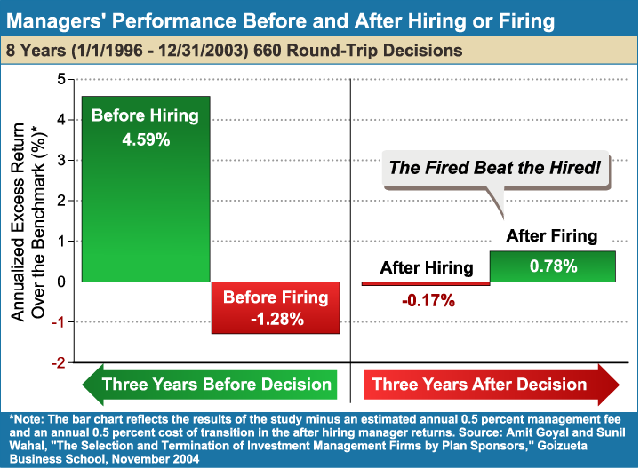 Managers_Performance_Before_and_After_Hiring_or_Firing