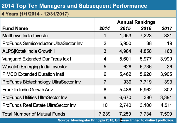 2014_Top_Ten_Managers_and_Subsequent_Performance