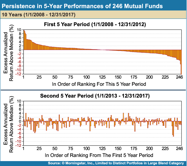 Persistence_in_5Year_Performances_of_246_Mutual_Funds