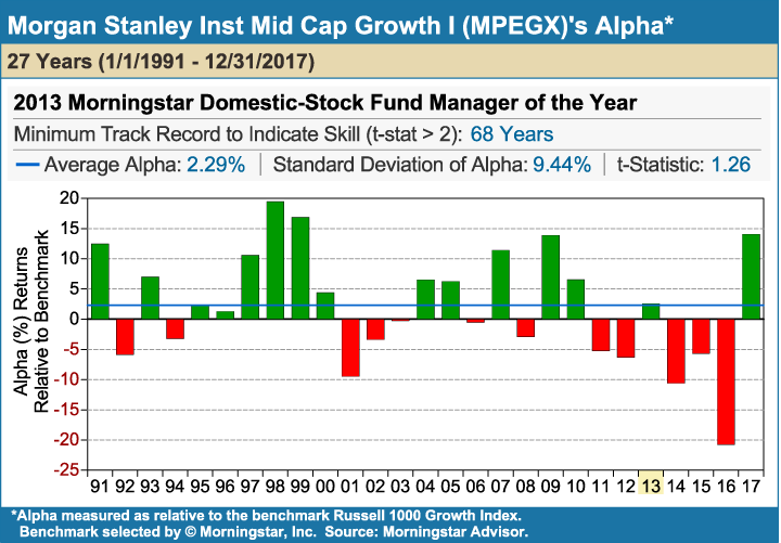 Morgan_Stanley_Inst_Mid_Cap_Growth_I