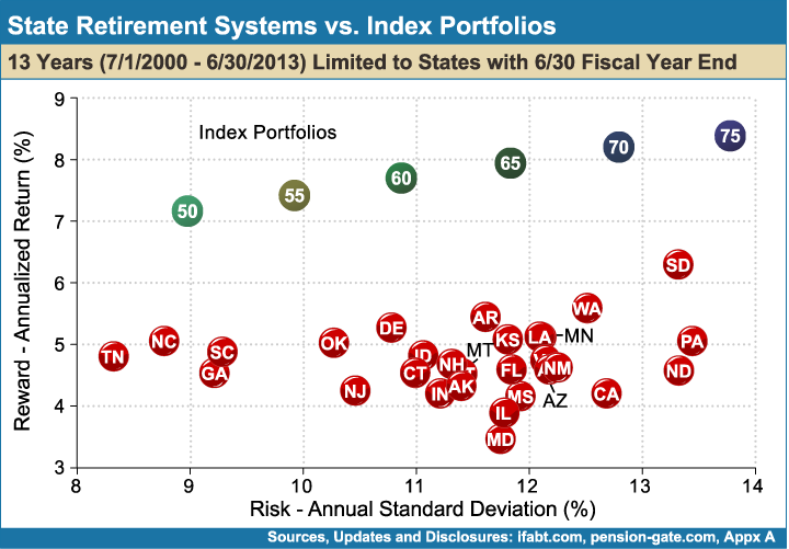 State_Retirement_Systems_vs_Index_Portfolios_13