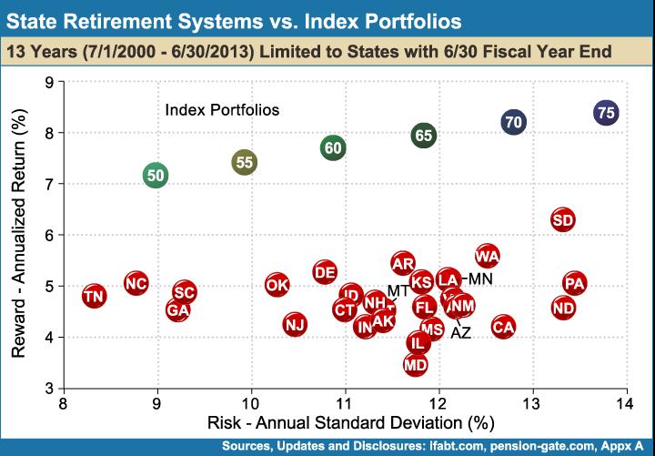 State_Retirement_Systems_vs_Index_Portfolios_13