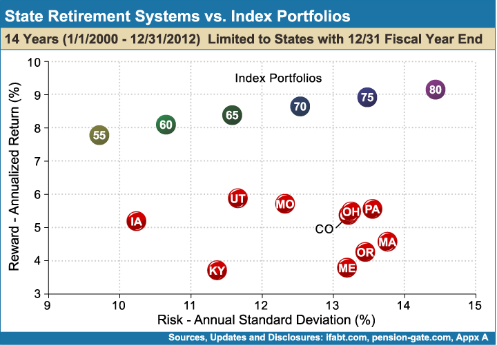 State_Retirement_Systems_vs_Index_Portfolios_14