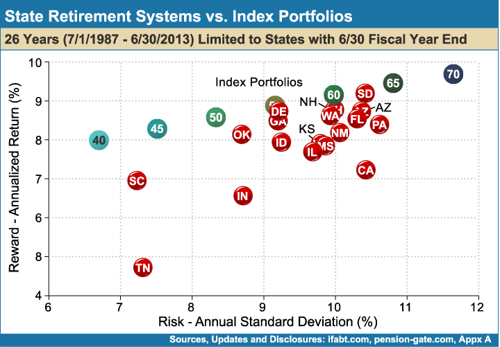State_Retirement_Systems_vs_Index_Portfolios_26