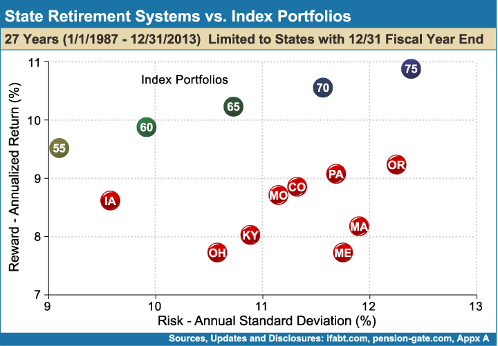 State_Retirement_Systems_vs_Index_Portfolios_27