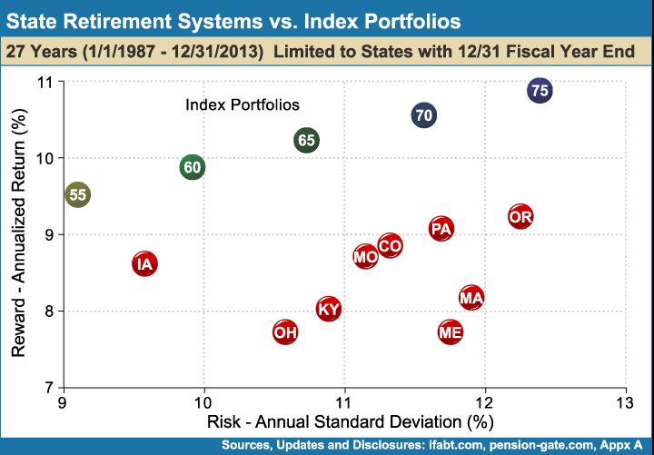 State_Retirement_Systems_vs_Index_Portfolios_27