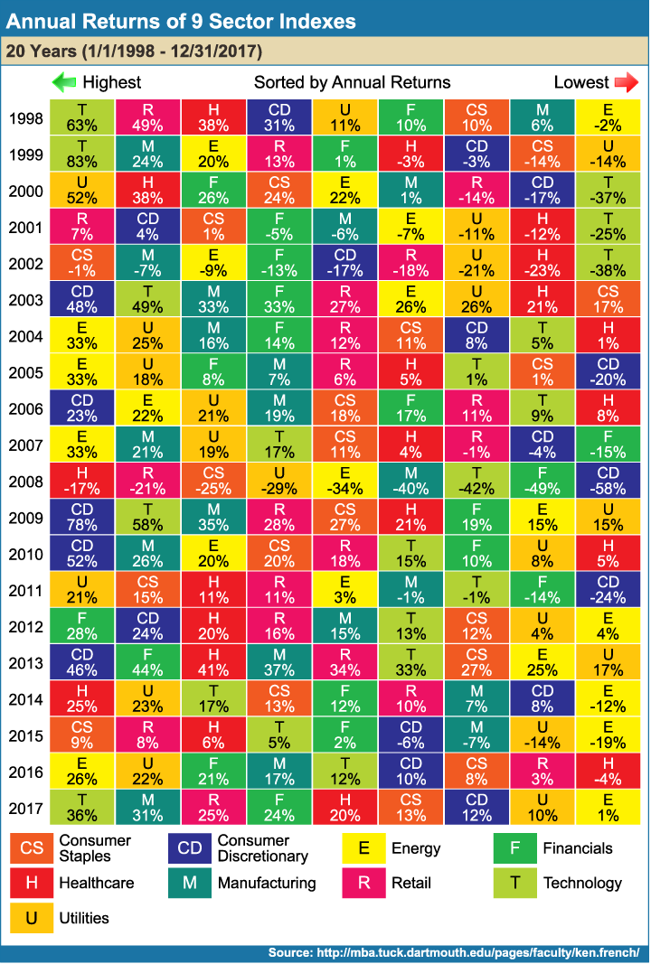 Annual_Returns_of_9_Sector_Indexes