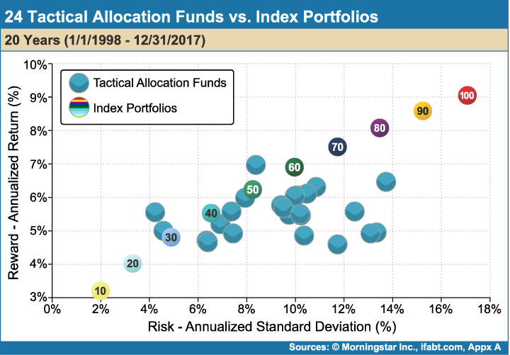 24_Tactical_Allocation_Funds_vs_Index_Portfolios