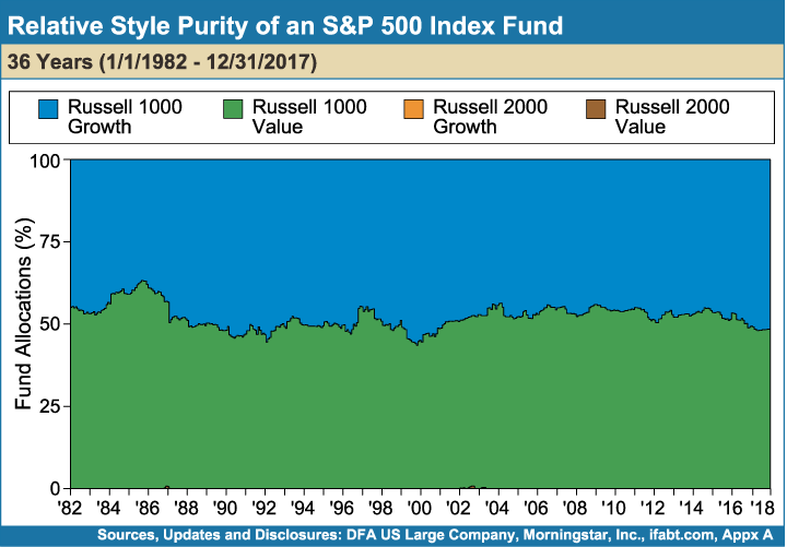 Relative_Style_Purity_of_an_SP_500_Index_Fund