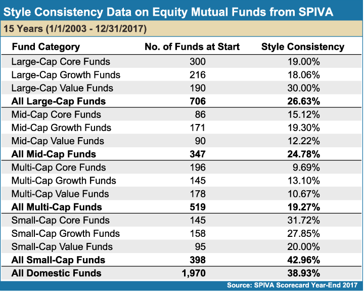 Style_Consistency_Data_on_Equity_Mutual_Funds_from_SPIVA