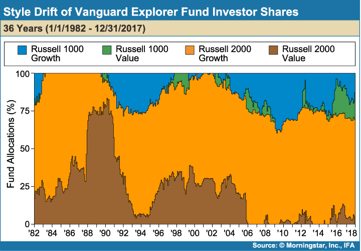 Style_Drift_of_Vanguard_Explorer_Fund_Investor_Shares