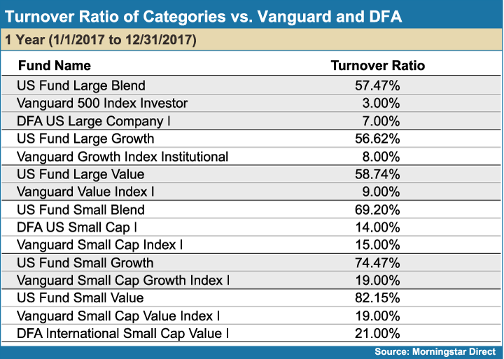 Turnover_Ratio_of_Categroies_vs_Vanguard_and_DFA
