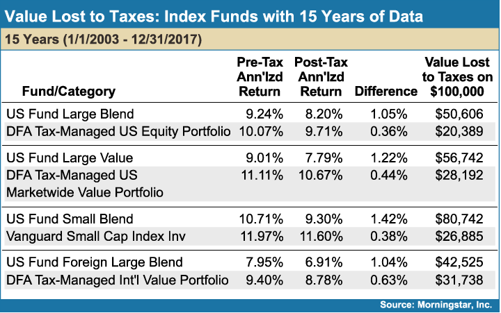 Value_lost_to_Taxes_Index_Funds_with_15Years_of_Data