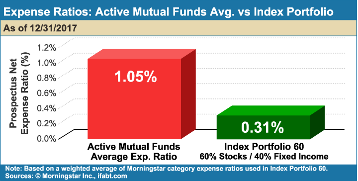 Expense_Ratios_Active_Mutual_Funds_Avg_vs_Index_Portfolio