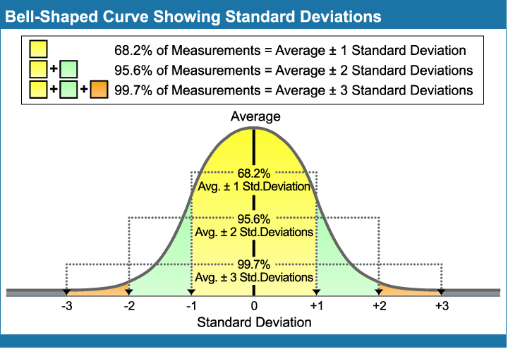 Bell-Shaped_Curve_Showing_Standard_Deviations