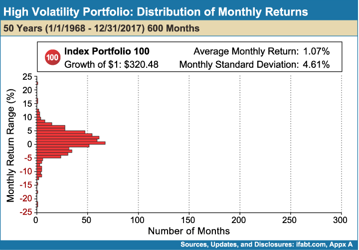 High_Volatility_Portfolio_Distribution_of_Monthly_Returns