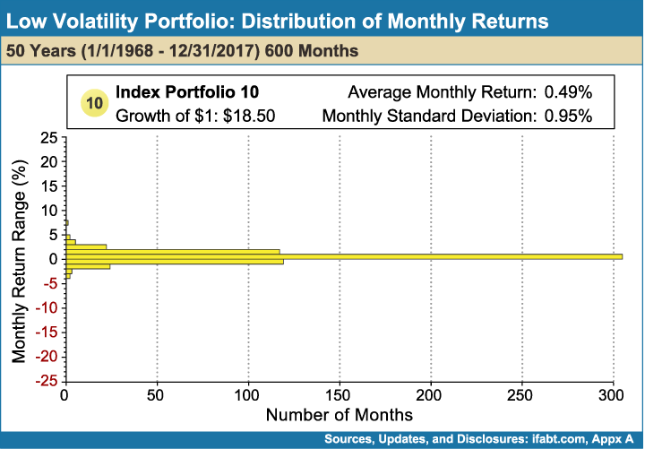 Low_Volatility_Portfolio_Distribution_of_Monthly_Returns