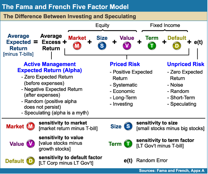 The_Fama_and_French_Five_Factor_Model