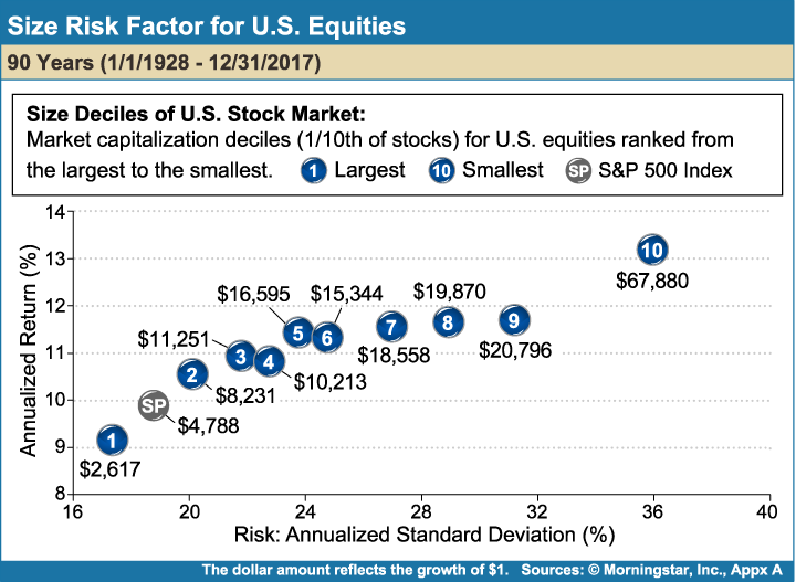 Size_Risk_Factor_for_US_Equities