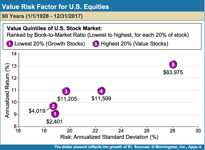 Value_Risk_Factor_for_US_Equities