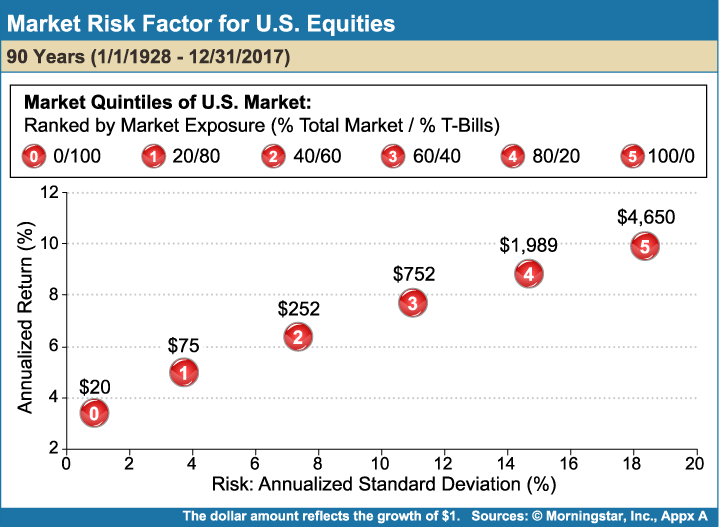 Market_Risk_Factor_for_US_Equities