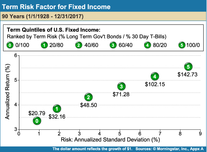 Term_Risk_Factor_for_Fixed_Income