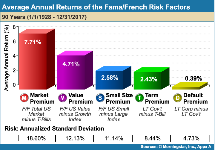 Average_Annual_Returns_of_the_FamaFrench_Risk_Factors