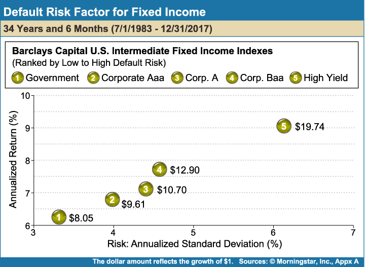Default_Risk_Factor_for_Fixed_Income