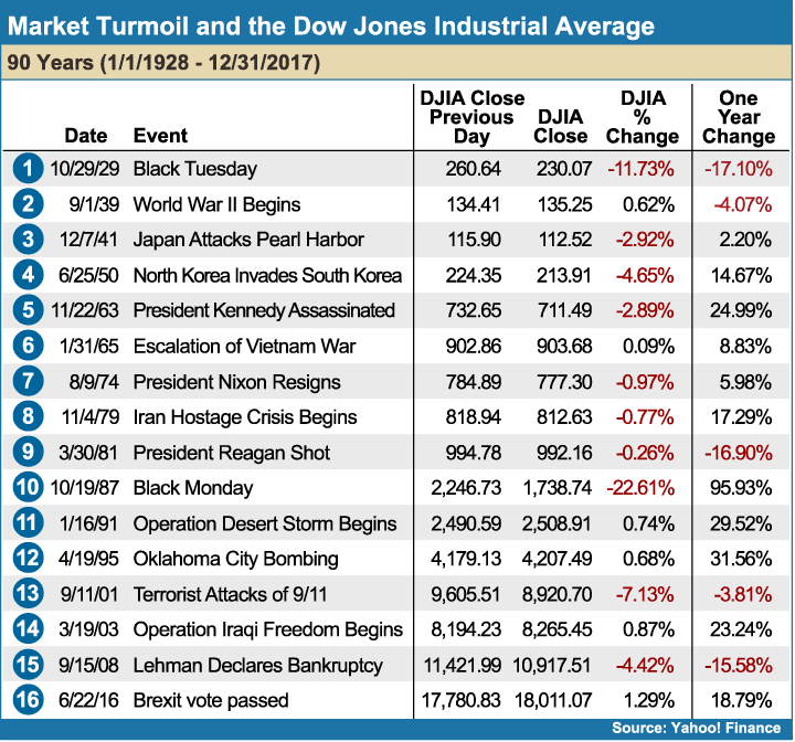 Market_Turmoil_and_the_Dow_Jones_Industrial_Average