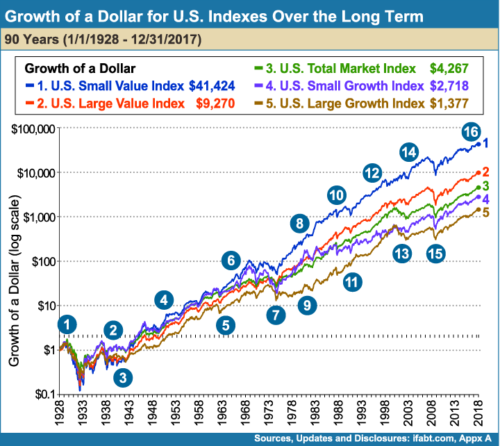 Growth_of_a_Dollar_for_US_Indexes_Over_the_Long_term