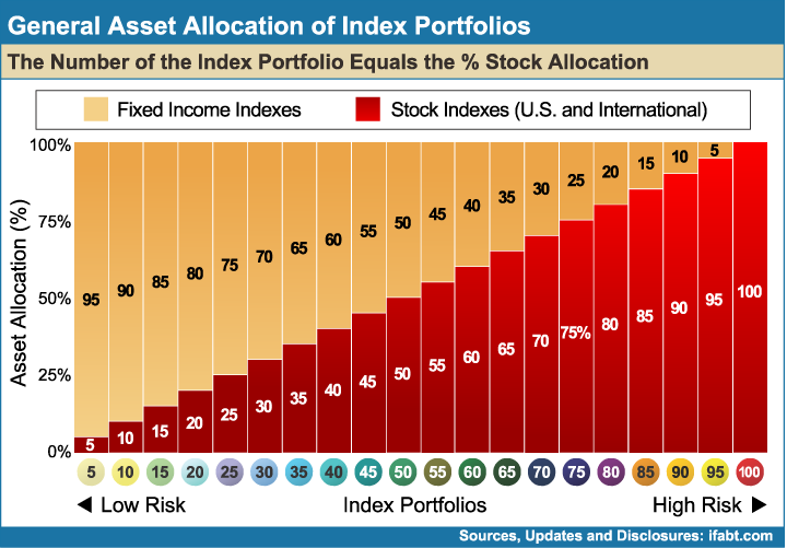 General_Asset_Allocation_of_Index_Portfolios