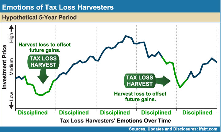 Emotions_of_Tax_Loss_Harvesters