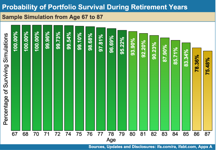 Probability-of_Portfolio_Survival_During_Retirement_Years