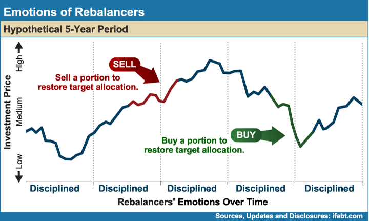 Emotions_of_Rebalancers