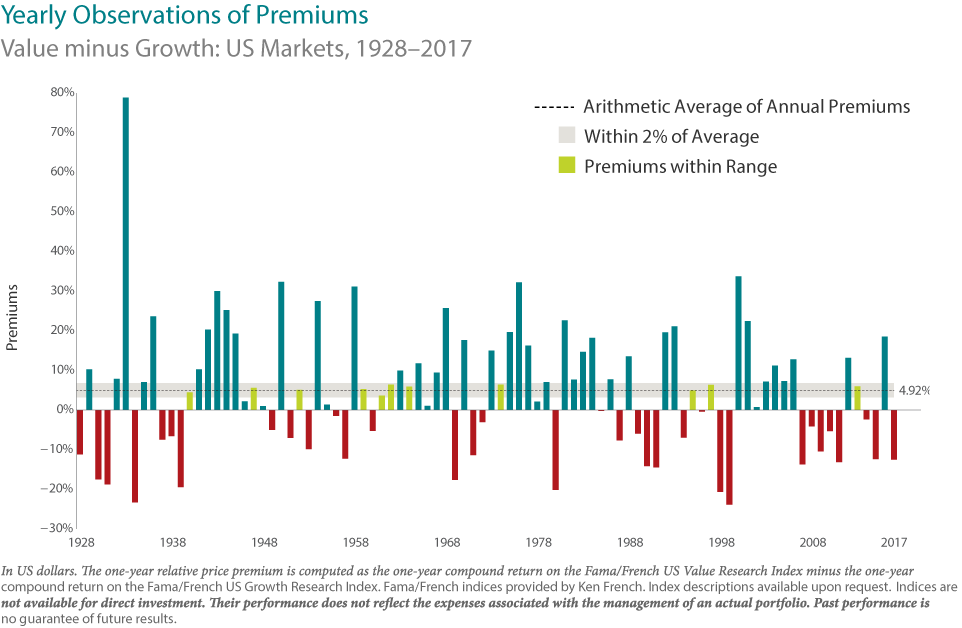 Yearly Observations of Premium