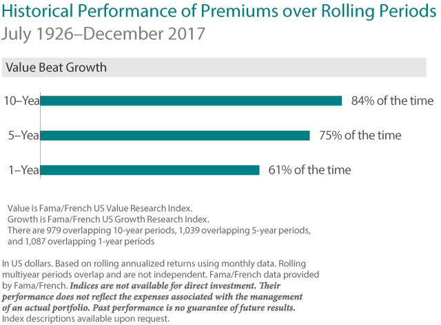 Histrocial Performance of Premiums over Rolling Periods