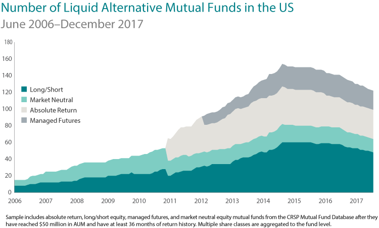 Number of Liquid Alternative Mutual funds in US