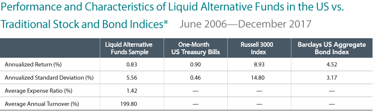 Performance and Characteristic of Liquid Alternative funds