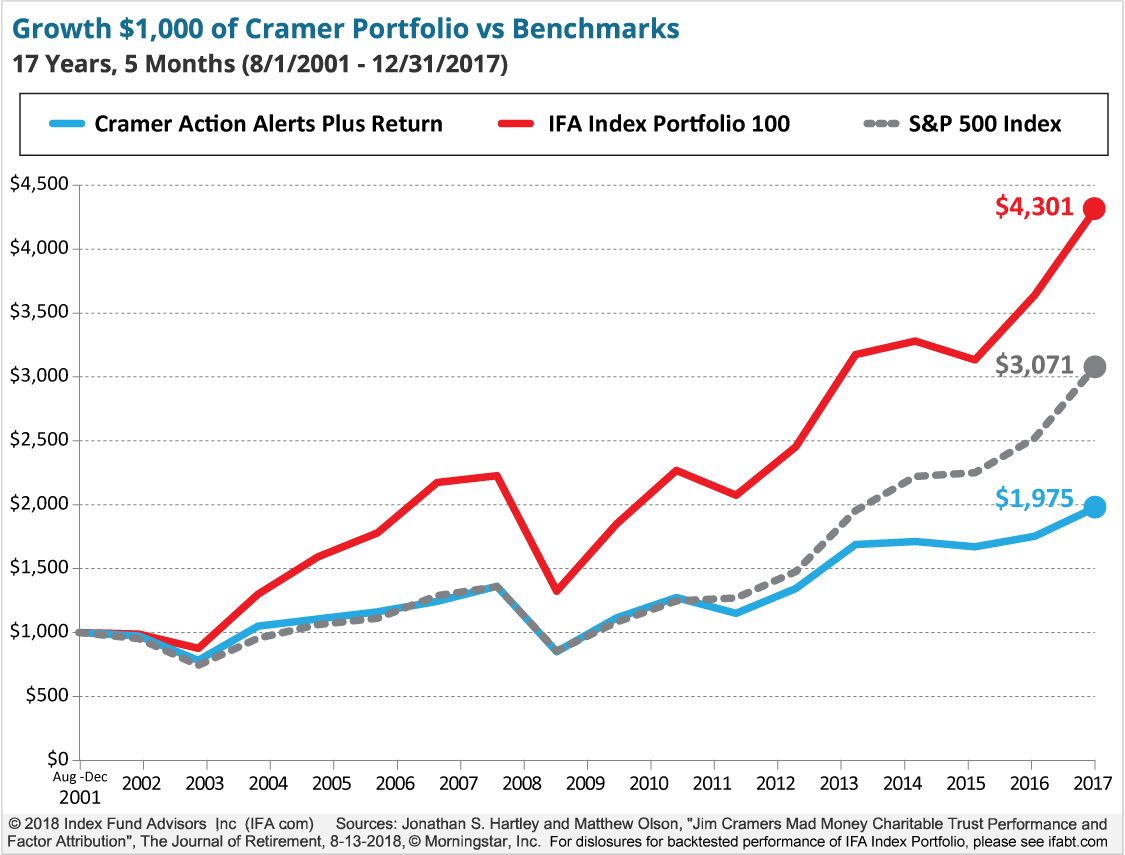 Growth of $1000 of Cramer Portfolio vs Benchmarks