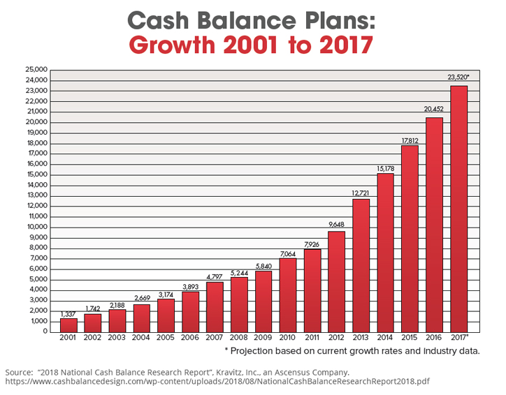 Cash Balance Plans - Growth 2001 to 2017