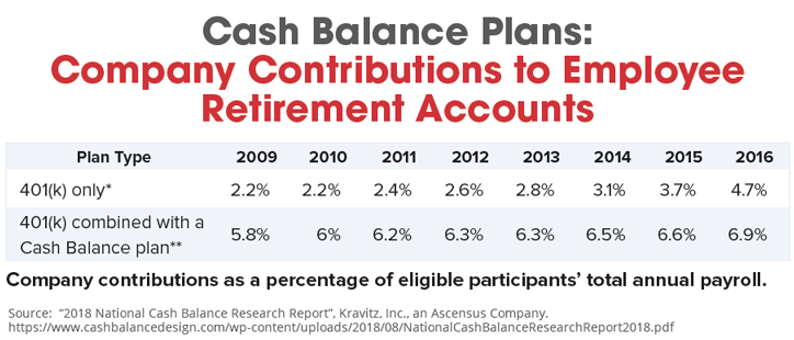 Cash Balance Plans - Company Contributions to Employee Retirement Accounts