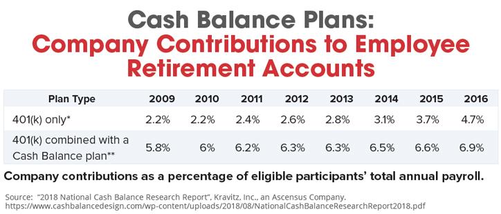 Cash Balance Plans - Company Contributions to Employee Retirement Accounts