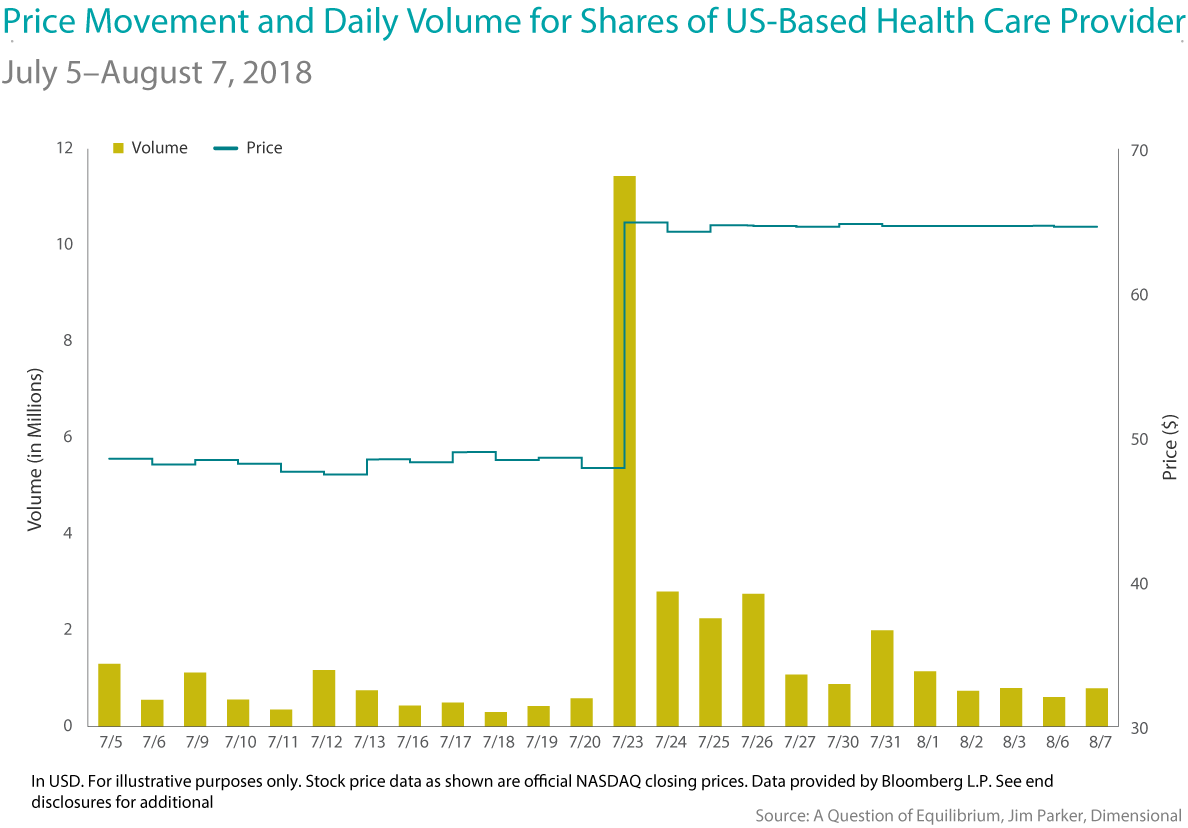 Price Movement and Daily Volumne for Share of US Based Health Care Provider