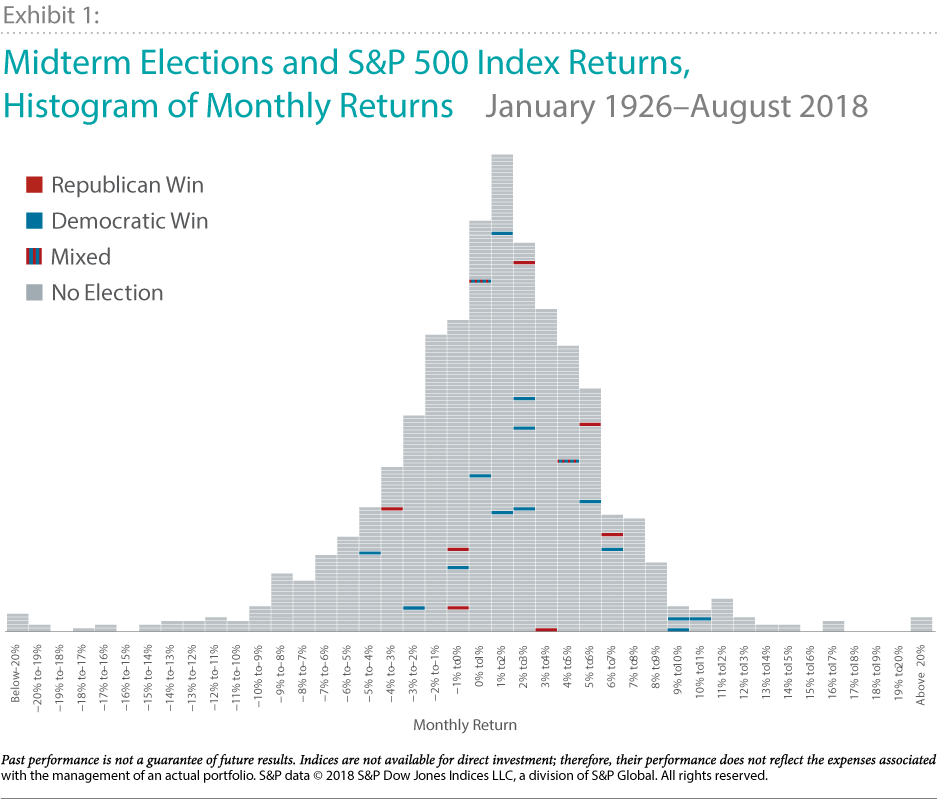 Midterm Elections and S&P 500 Index Returns, Histogram of Monthly Returns