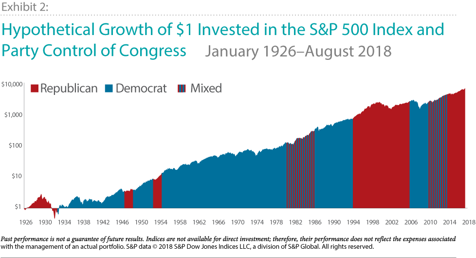 Hypothetical Growth of $1 Invested in the S&P 500 Index and Party Control of Congress