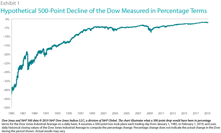 Getting-to-the-Point-of-a-Point-Hypothetical-500-Point-Decline-of-Dow